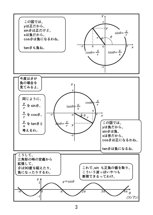 半径rの円でsinθ=y/r、cosθ=x/r、tanθ=y/xと定義しすれば、sinθは正の値も負の値も取れて、グラフは波の形を表せる。