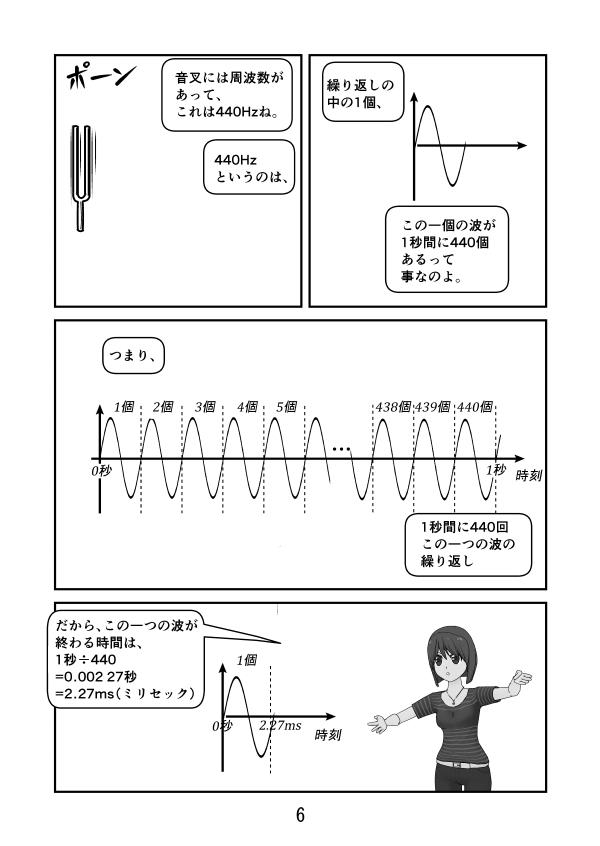 440Hzの音叉は1秒間に440個の繰り返し、だから1つの波にかかる時間は2.27ms