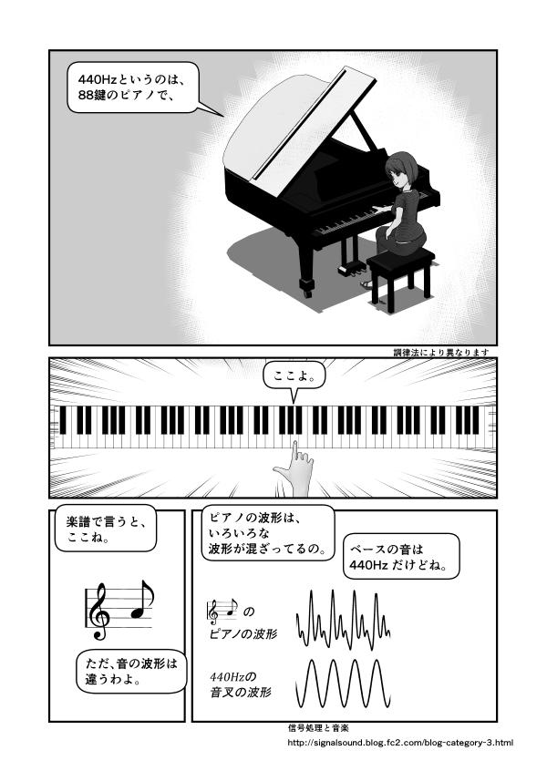 88鍵のピアノで言えば、440Hzは真ん中辺のラ、波形は音叉と違い、いろいろな波形の混ざっているもの、楽譜ではここ