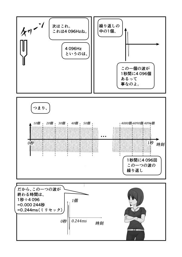 4096Hzの音叉は1秒間に4096個の繰り返し、だから1つの波は0.244ms