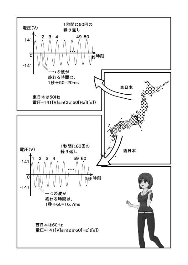 東日本は50Hzで1秒間に50回の繰り返し。 西日本は60Hzで1秒間に60回の繰り返し。