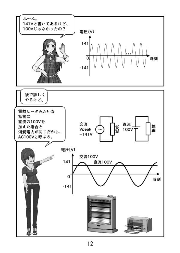 AC100 Vと言うが最大電圧は±140Vに達する。それは抵抗にDC100Vを流した時と消費電力が同じだから。