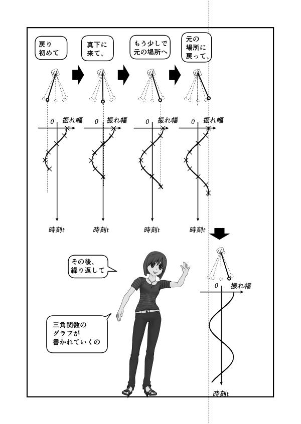 振り子の振る舞いをプロットしていくとサインカーブになる。ただし振れ幅が小さいときだけ。