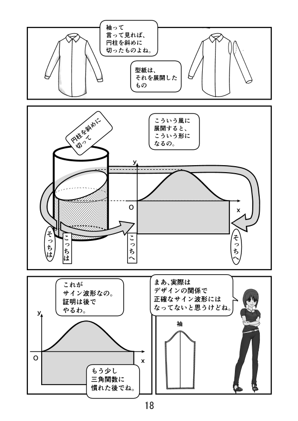 袖は言わば円柱で、それが斜めに胴体の布地に縫い合わされるので、円柱を斜めに切った形になる。それを展開すると、切り口はサインのグラフになる。