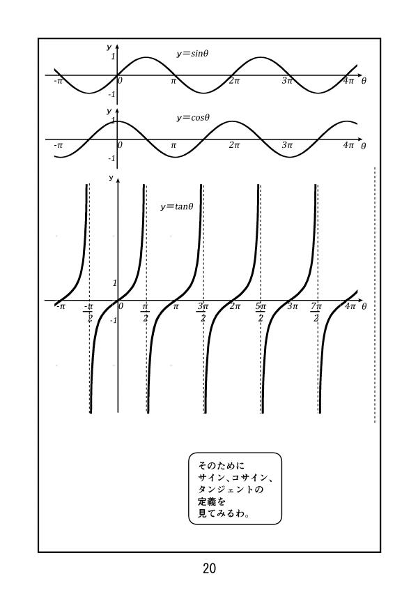 サイン、コサイン、タンジェントのグラフ