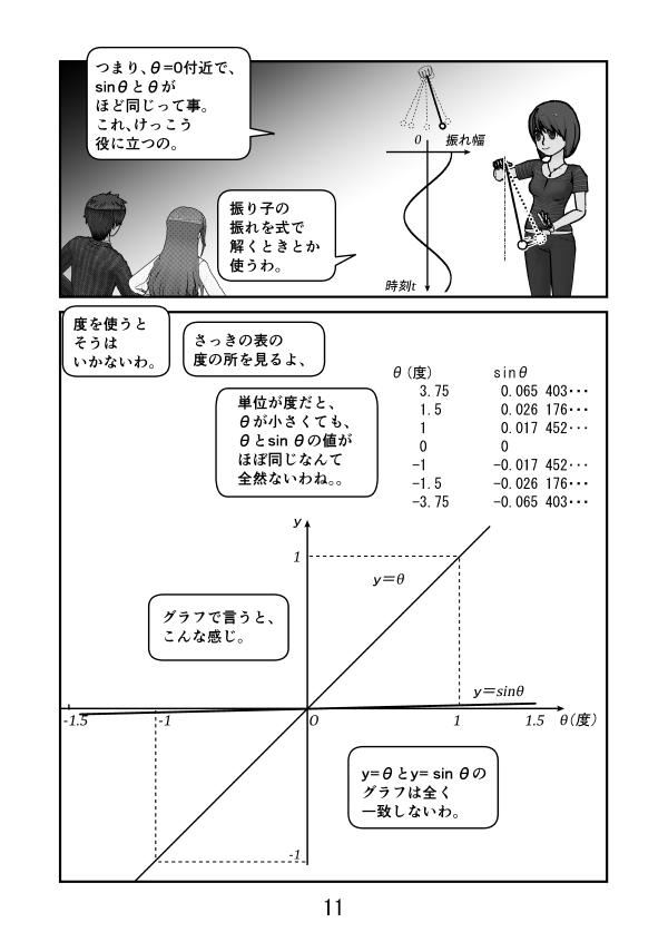 角度θが小さい時、sinθとθがほぼ同じと言うのは、振り子の運動方程式を解くときに役立つ。それは角度がラジアン表示の時。 度表示だと、sinθとθの値は全然違う。