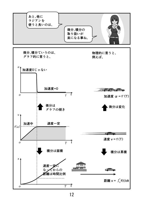 グラフ的に言うと微分は傾き、積分は面積。走っている車で言うと、速度を微分すると加速度、積分すると走ってきた距離