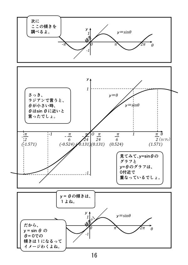 y=0付近では、y=sinθとy=θのグラフは重なる。だからy=sinθのθ=0での傾きはy=θの傾きと同じ、つまり1