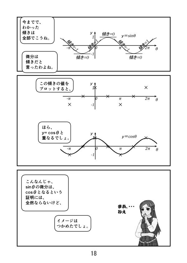 y=sinθのグラフは、θ=-π、-π/2、0、π/2、π、3π/2、2πで、気傾きはそれぞれ-1、0、1、0、-1、0、1。 これをプロットすると、y=cosθのグラフと重なる。