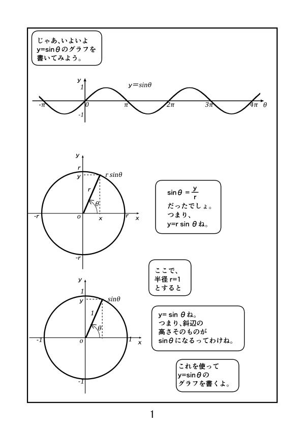 半径r の円で、y=r sinθだったのを、半径r=1とすると、y=sinθ、つまり、斜辺の高さそのものがsinθの値になる。