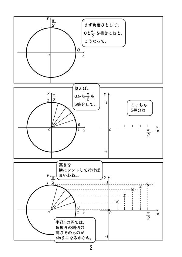 半径1の円に角度0とπ/2を記す。その間を5等分する。一方、y=sinθを書きこむグラフの方もθ=0からπ/2までを5等分する。そして5等分した角度ごとに単位円の斜辺の高さをグラフの方に移して行くと、y=sinθのグラフができる。