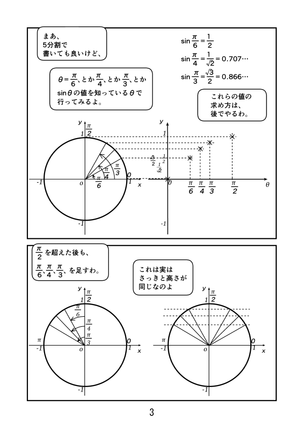 半径1の円で、θ=0、π/6、π/4、π/3、π/2での斜辺の高さ、つまりsinθをグラフにプロットする。Π/2を超えた後も、π/6、π/4、π/3を足す。そこでの高さ、つまりsin θは、今まで見てきたπ/3、π/4、π/6と等しい