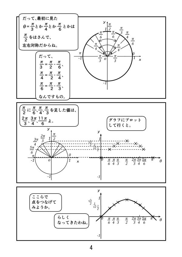 θ=0、π/6、π/4、π/3、π/2、2π/3、3π/4、5π/6、πの斜辺の高さ、つまりsinθをグラフにプロットする。そうするとθ=0からπまでのy=sinθのグラフになる