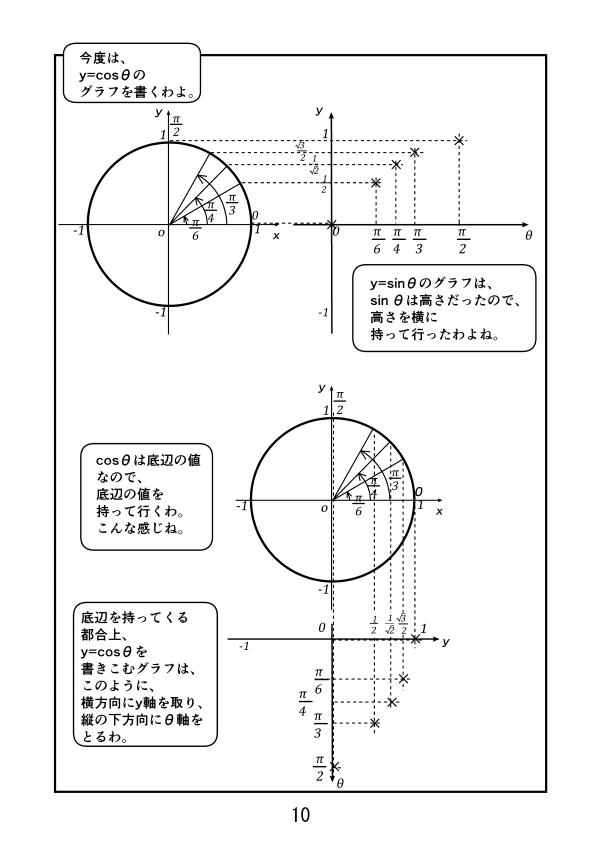 半径1の円で、斜辺の高さをグラフにプロットするとy=sinθのグラフができた。斜辺の底辺をプロットしていくと、y=cosθのグラフになる。