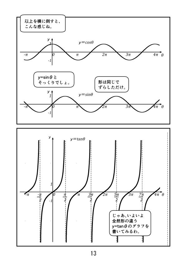 y=cosθのグラフとy=sinθのグラフを比較すると、形は同じでずらしただけなのがわかる。