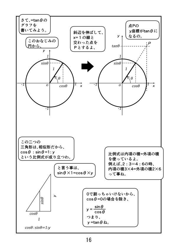 y=tanθのグラフを書く。単位円の斜辺をx=1の所まで延ばすと交点のy座標はtanθになる。