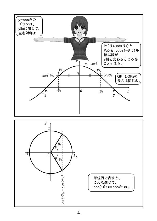 三角関数。y=cosθのグラフはy軸に関して、左右対称。単位円で見てもcos(-θ)=cos(θ)。
