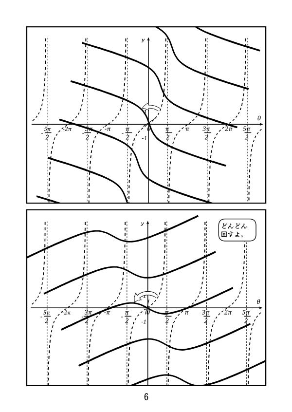三角関数。y=tanθのグラフの性質。原点Oに関して、点対称だから、こうやって回していくと・・・