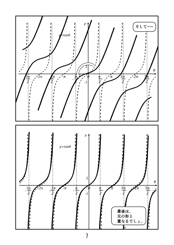三角関数。y=tanθのグラフの性質。原点Oに関して、点対称だから、こうやって回していくと、元の形と重なる。