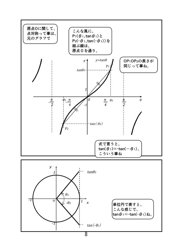 三角関数。y=tanθのグラフのが原点Oに関して、点対称だと、P1(θ1 、tanθ1)とP2(-θ1、tan(-θ1))を結ぶ線は、原点Oを通り、OP1とOP2の長さが同じという事。