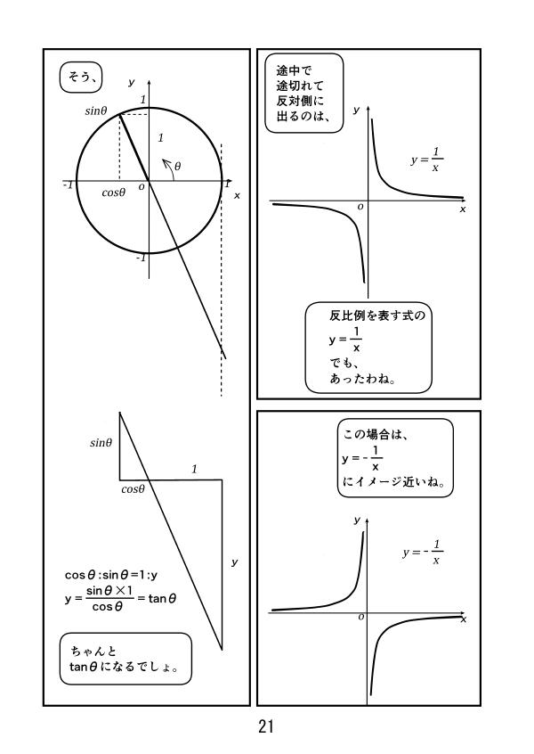 斜辺がx=1と交わるところのy座標はtanθになる確認。途中で途切れて、反対側にでるのは反比例のy=1/xでもそう。横軸がある値に近づけば近づくほど、yの値が正の方に大きくなり、そこを超えると、いきなり負の側に現れるのは、y= -1/xに似ている。