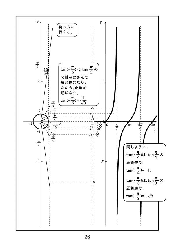 θが負に行く。θ=0から-π/2の範囲では、-π/6はx軸をはさみ、π/6の反対側にあるので、tan(π/6)=-tan(π/6)=-1/√3になる。同様にtan(-π/4)=-tan(π/4)=-1、tan(-π/3)=-tan(π/3)=√3