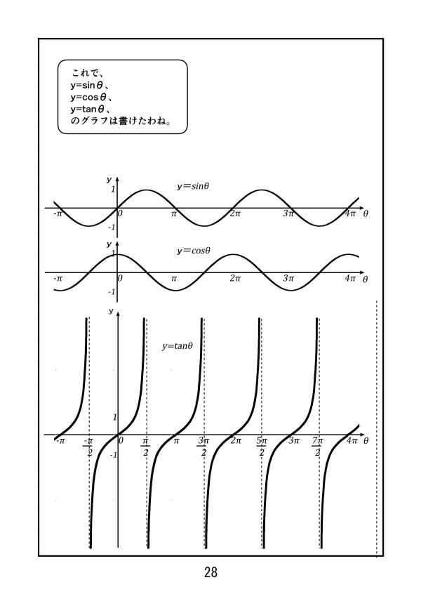こうして、y=sinθ、y=cosθ、y=tanθのグラフが書けた