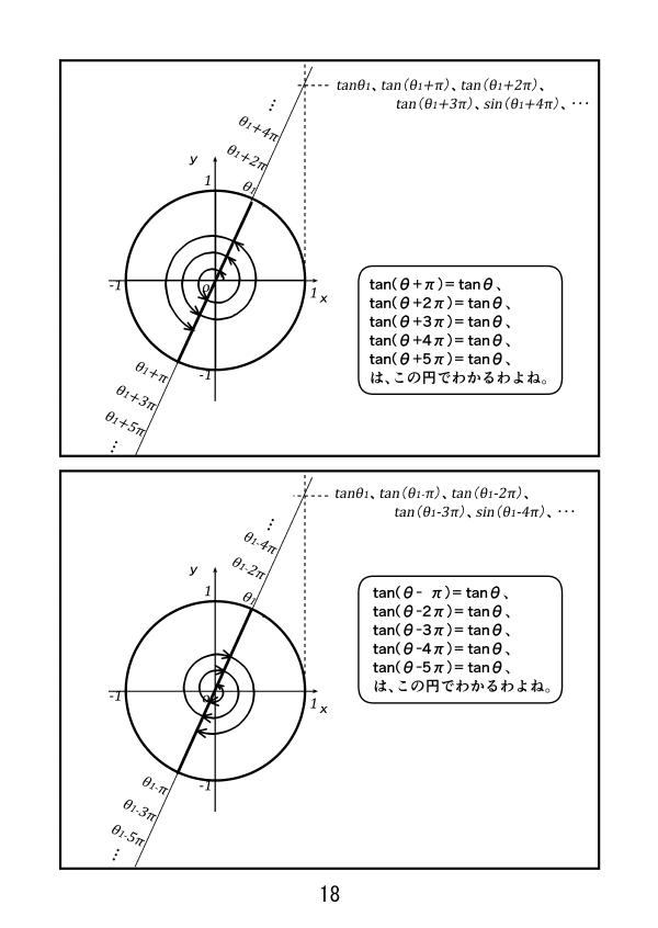 三角関数。y=tanθのグラフの性質。π毎に繰り返す。単位円で見る