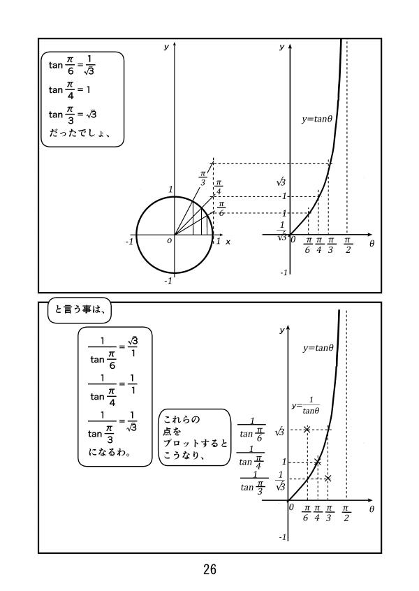 三角関数。y=tan(θ+π/2)のグラフは、y=tanθを左にπ/2だけ動かしたもの。これは y= -1/tanθと一致する。 y=tanθを元にy=-1/tanθを書く。