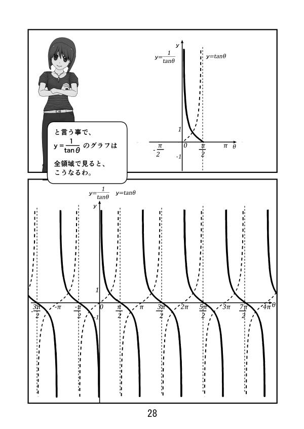 三角関数。y=tanθのグラフと、y=1/tanθのグラフは、こんな感じ。