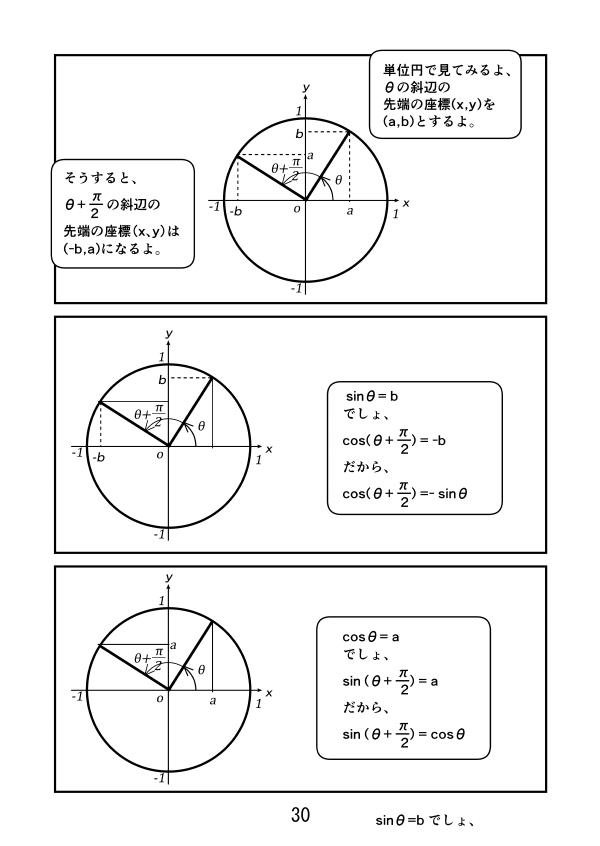 単位円で、cos(θ+π/2)=-sinθ、sin(θ+π/2)=-cosθ、を見てみる。