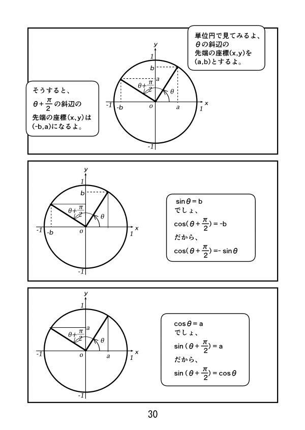 cos(θ+π/2)=-sinθ、sin(θ+π/2)=cosθ、を見てみる。