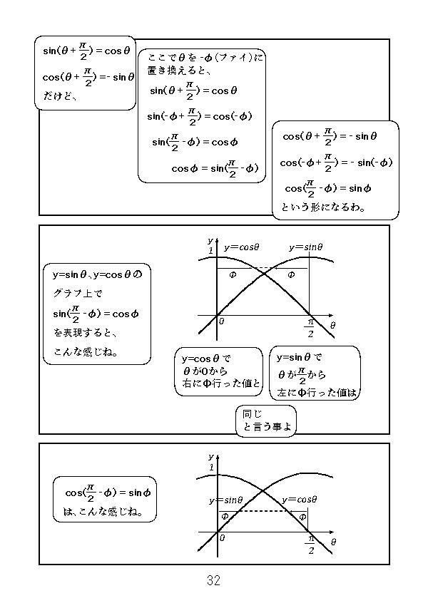 sin(π/2-Φ)=cosΦ、cos(π/2-Φ)=sinΦをグラフで見てみる。