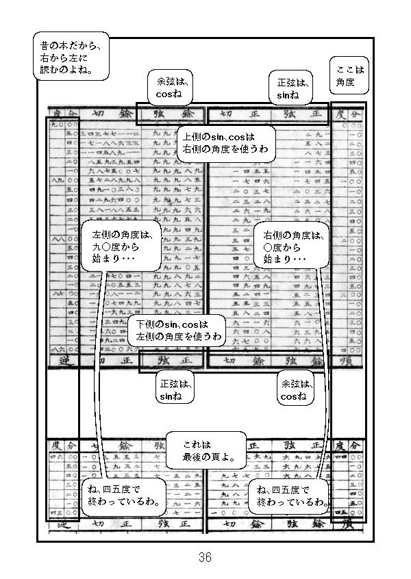 江戸時代の測量の本についている三角関数表を見ます。角度は右は0度から45度、左側は90度から45度が書かrてます。