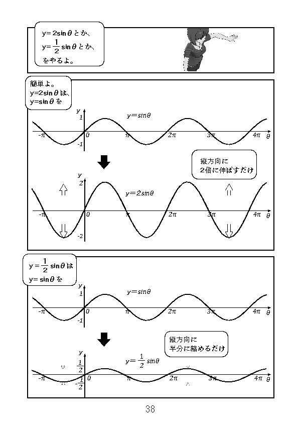 y=2sinθはy=sinθを縦方向に2倍したもの。y=1/2sinθはy=sinθを縦方向に半分に縮めたもの。