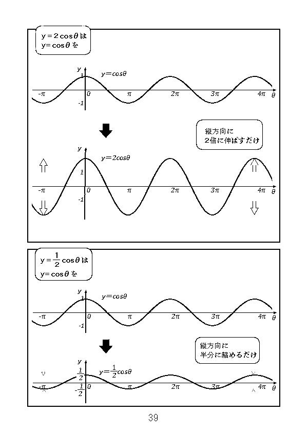y=2cosθはy=cosθを縦方向に2倍したもの。y=1/2cosθはy=cosθを縦方向に半分に縮めたもの。