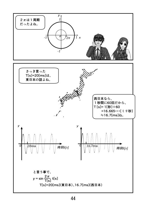 y=sin2π/T[s]×t[s]、東日本ではT[s] = 20[ms]、西日本ではT[s] = 16.7[ms]