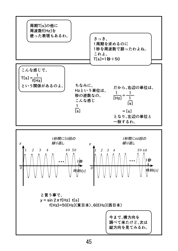 f[Hz]の信号はy=sin2πf[Hz]t[s]で表せる。