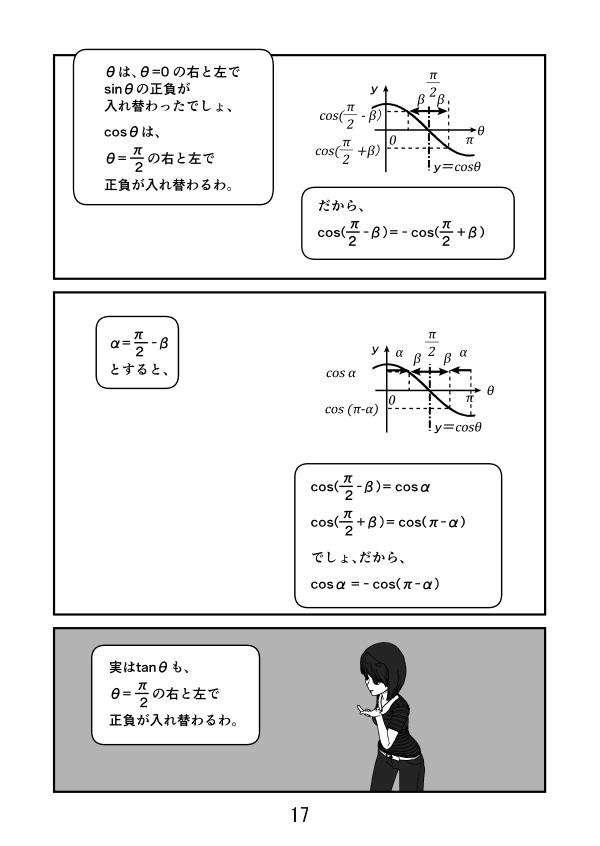 sinθはθ=0の右と左でsinθの正負が入れ替わったが、 cosθはθ=π/2の右と左でcosθの正負が入れ替わる