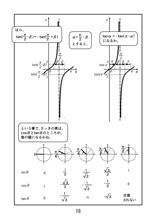 sinθはθ=0の右と左でsinθの正負が入れ替わったが、 tanθはθ=π/2の右と左でtanθの正負が入れ替わる 結果、 cos(π-π/6)=-cosπ/6、cos(π-π/4)=-cosπ/4、cos(π-π/3)=-cosπ/3、 tan(π-π/6)=-tanπ/6、tan(π-π/4)=-tanπ/4、tan(π-π/3)=-tanπ/3、