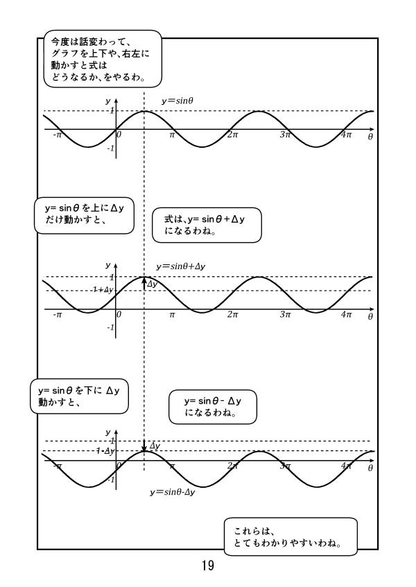 y=sinθのグラフを上にΔyだけずらすと、式はy=sinθ+Δθ、 y=sinθのグラフを下にΔyだけずらすと、式はy=sinθ-Δθ
