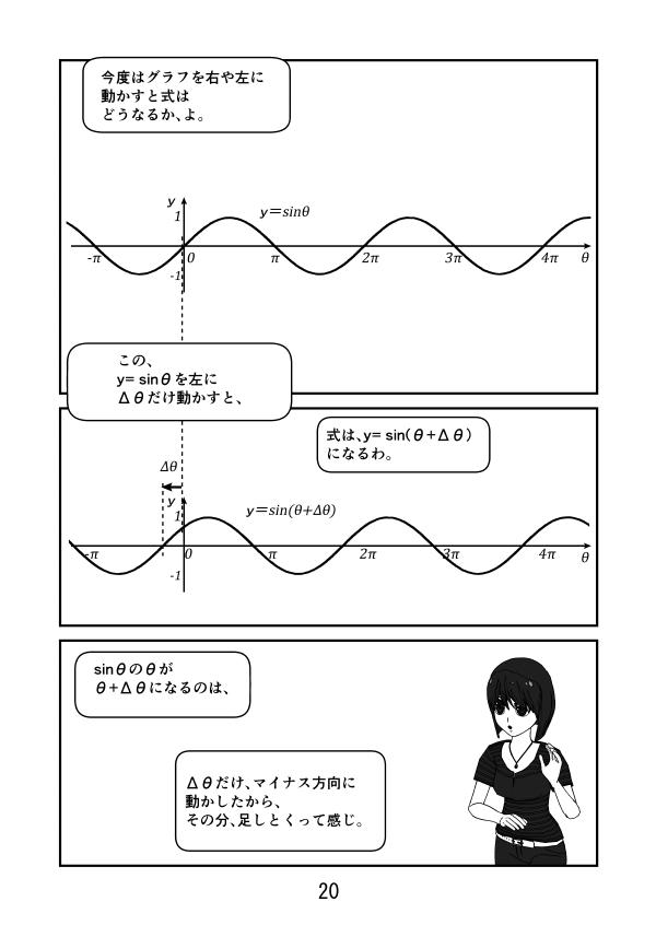 y=sinθを左にΔθだけ動かすと、式はy=sin(θ+Δθ)、 マイナス方向に動かす分、その分足しとくって感じ。