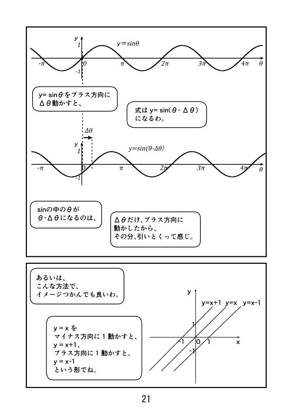 y=sinθを右にΔθだけずらすと、式はy=sin(θ-Δθ) プラス方向に動かす分、その分引いとくって感じ。  あるいは、y = x をマイナス方向に 1 動かすと、y = x+1、 プラス方向に 1 動かすと、y = x-1 という形でイメージつかめる。