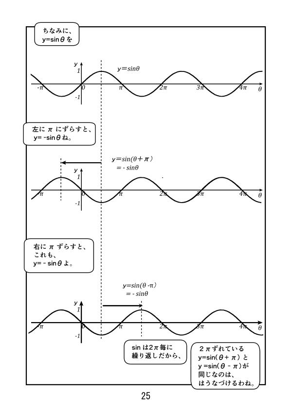 y=sinθのグラフを左にπずらすと、y = sin(θ+π) = - sinθ、 右にπずらすと、y = sin(θ-π) = - sinθ
