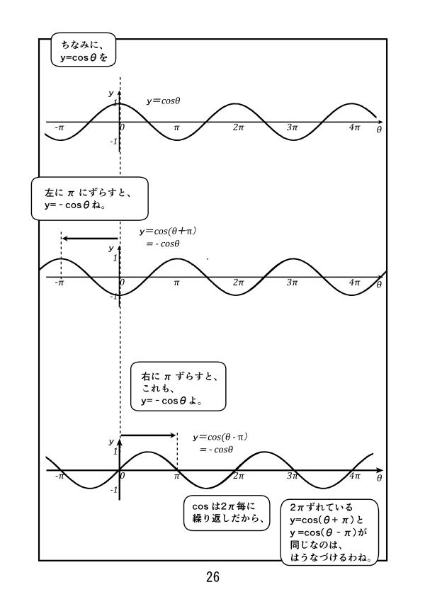 y=cosθのグラフを左にπずらすと、y = cos(θ+π) = - cosθ、 右にπずらしても、y = cos(θ-π) = - cosθ